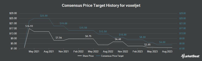 Price Target History for Voxeljet (NYSE:VJET)