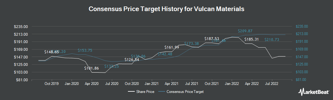 Price Target History for Vulcan Materials Company (NYSE:VMC)