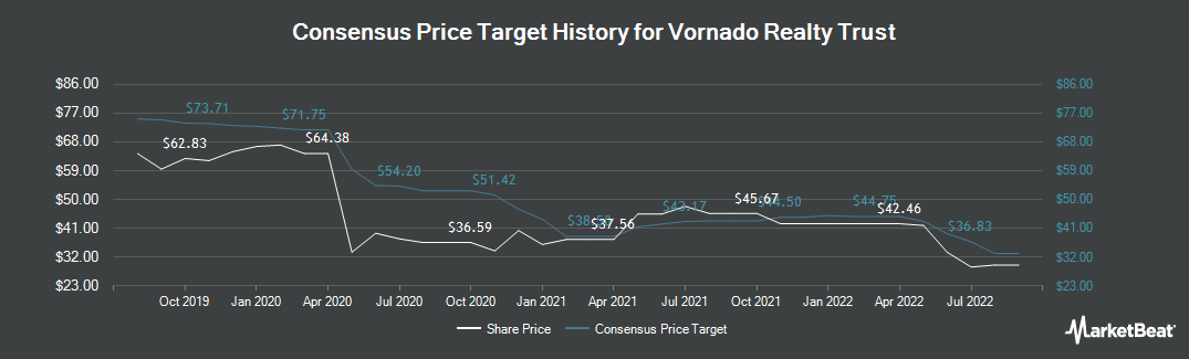 Price Target History for Vornado Realty Trust (NYSE:VNO)
