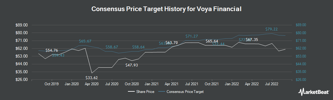 Price Target History for Voya Financial (NYSE:VOYA)