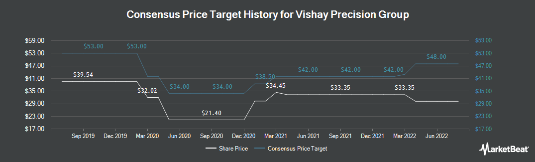 Price Target History for Vishay Precision Group (NYSE:VPG)