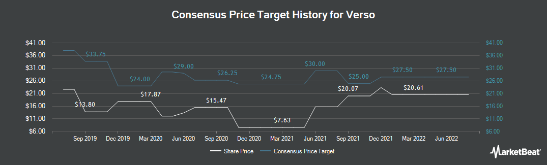 Price Target History for Verso (NYSE:VRS)