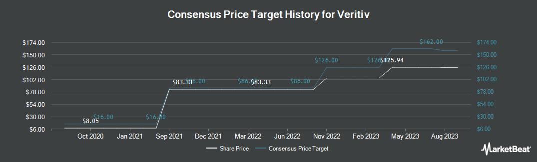 Price Target History for Veritiv (NYSE:VRTV)