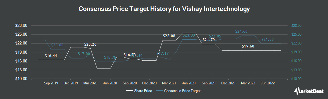 Price Target History for Vishay Intertechnology (NYSE:VSH)