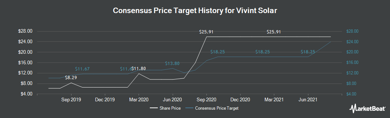 Price Target History for Vivint Solar (NYSE:VSLR)