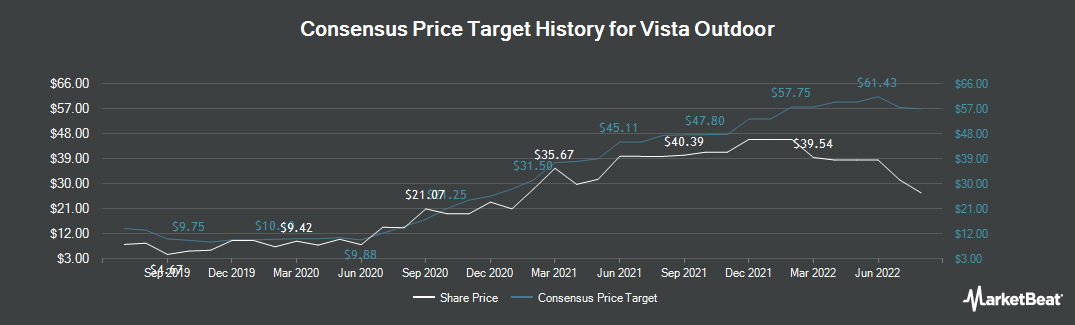 Price Target History for Vista Outdoor (NYSE:VSTO)