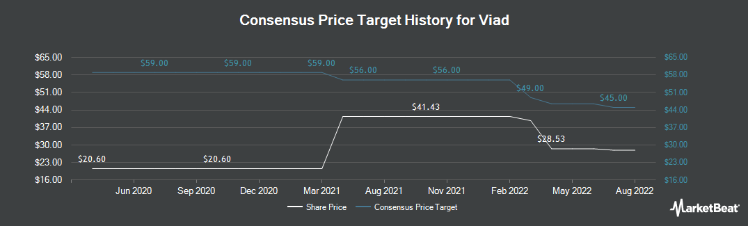 Price Target History for Viad (NYSE:VVI)