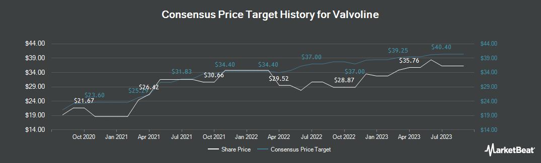 Price Target History for Valvoline (NYSE:VVV)