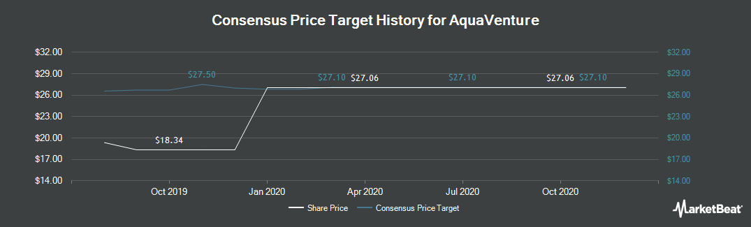 Price Target History for AquaVenture (NYSE:WAAS)
