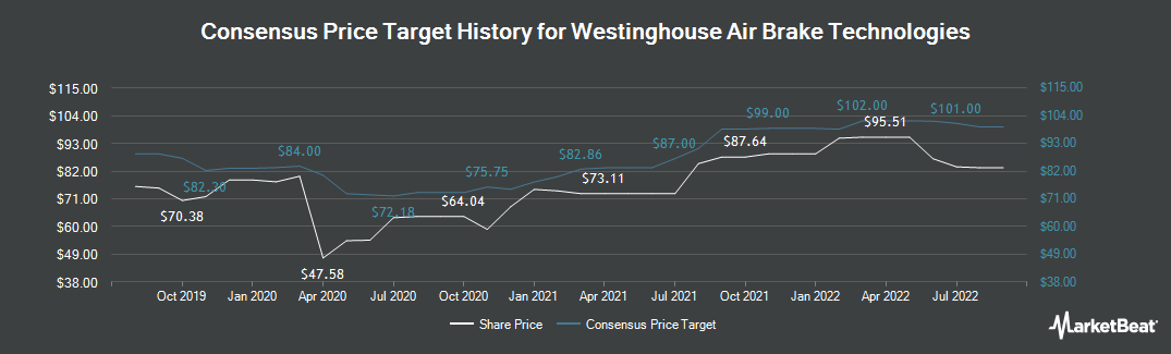 Price Target History for Westinghouse Air Brake Technologies (NYSE:WAB)