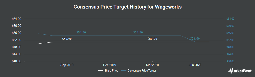 Price Target History for Wageworks (NYSE:WAGE)