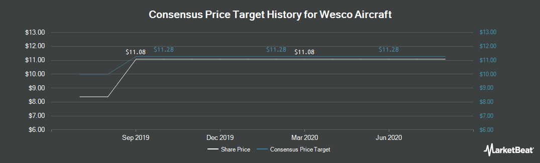 Price Target History for Wesco Aircraft (NYSE:WAIR)