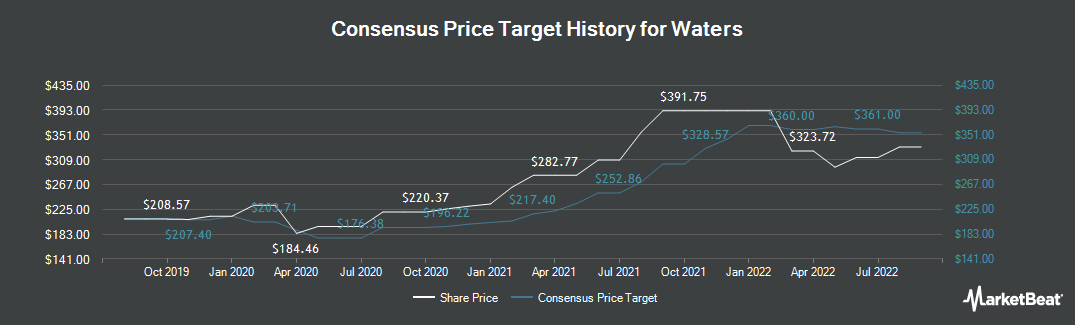 Price Target History for Waters (NYSE:WAT)