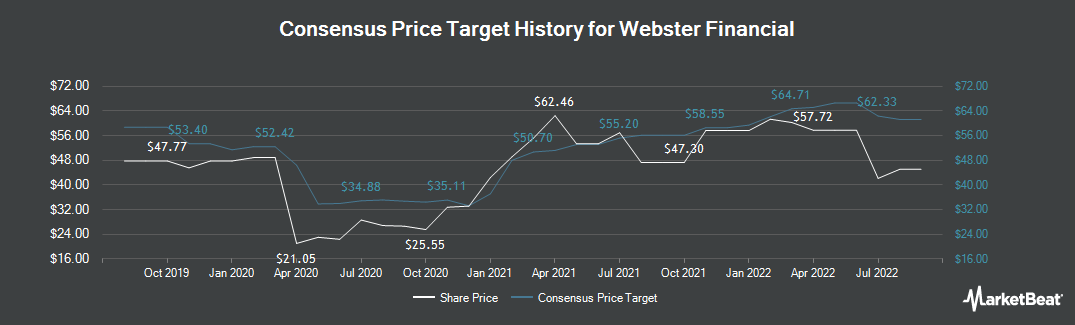 Price Target History for Webster Bank (NYSE:WBS)