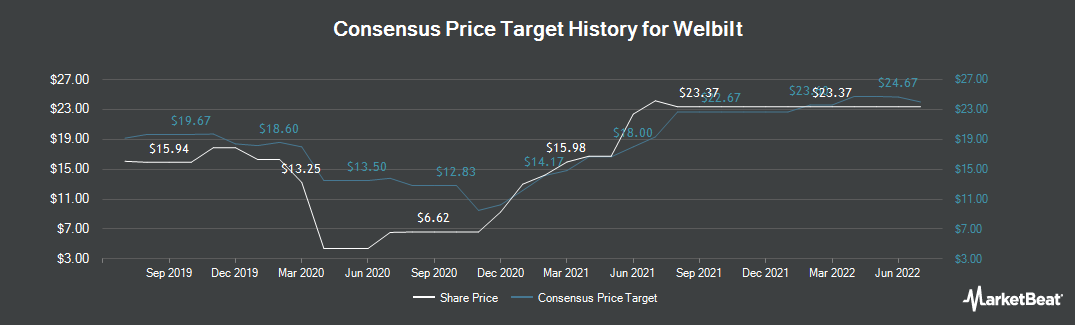 Price Target History for Welbilt (NYSE:WBT)