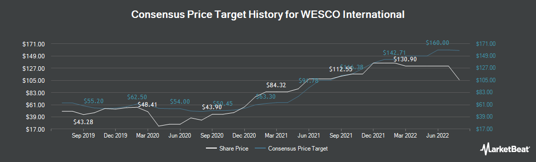 Price Target History for WESCO International (NYSE:WCC)