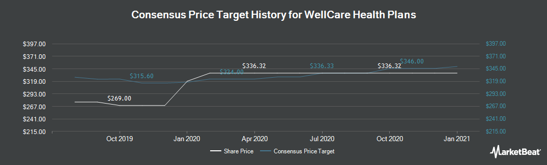 Price Target History for WellCare Health Plans (NYSE:WCG)