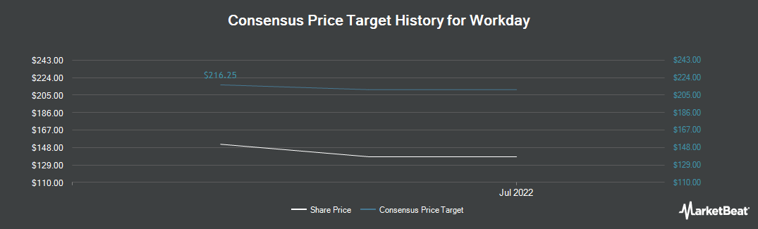 Price Target History for Workday (NYSE:WDAY)