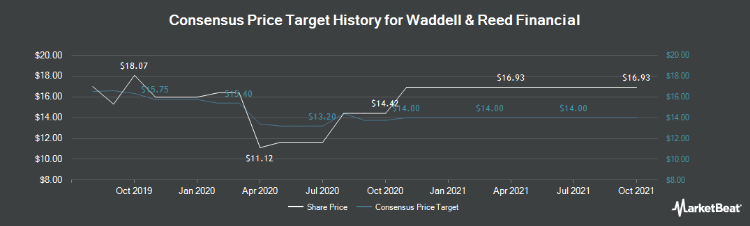 Price Target History for Waddell & Reed Financial (NYSE:WDR)