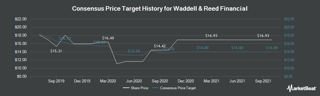 Price Target History for Waddell & Reed (NYSE:WDR)