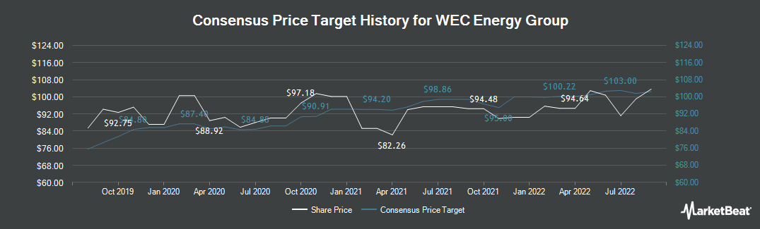 Price Target History for WEC Energy Group (NYSE:WEC)