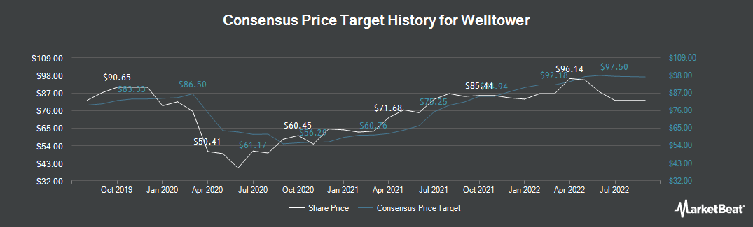 Price Target History for Welltower (NYSE:WELL)