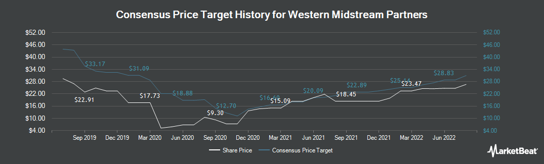 Price Target History for Western Gas Partners, LP (NYSE:WES)