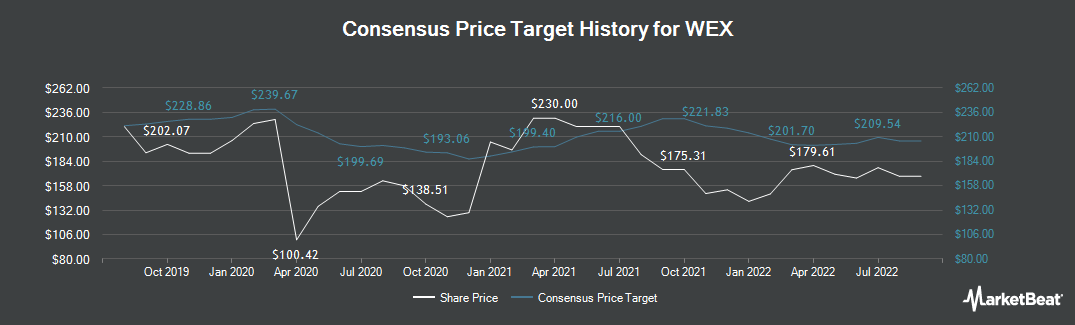 Price Target History for WEX (NYSE:WEX)