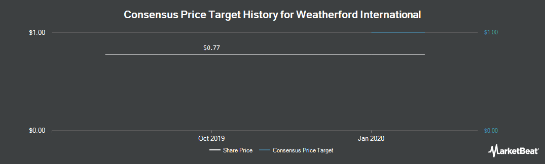 Price Target History for Weatherford International (NYSE:WFT)