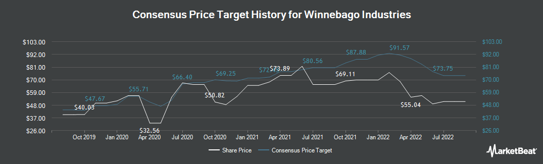 Price Target History for Winnebago Industries (NYSE:WGO)