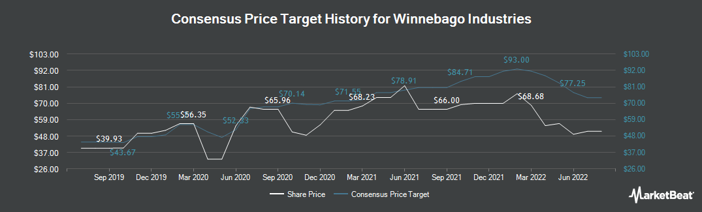 Price Target History for Winnebago Industries (NYSE:WGO)