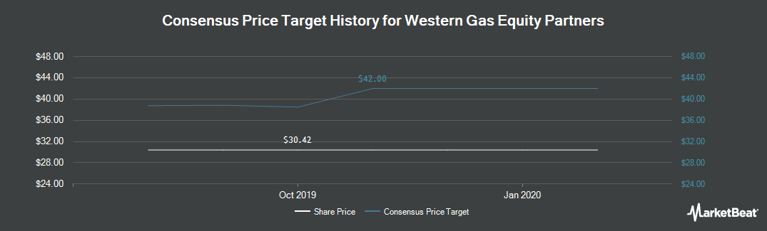 Price Target History for Western Gas Equity Partners (NYSE:WGP)