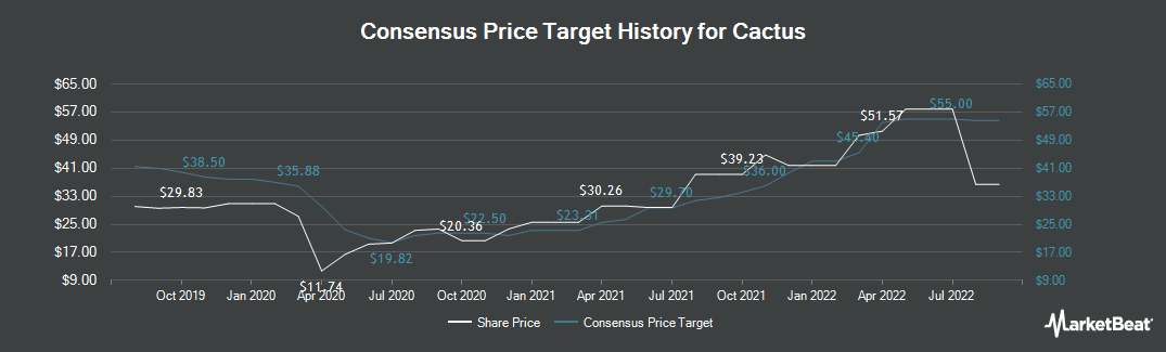 Price Target History for Cactus (NYSE:WHD)