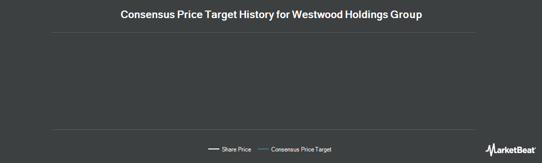 Price Target History for Westwood Holdings Group (NYSE:WHG)