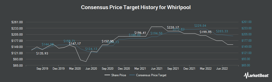 Price Target History for Whirlpool Corporation (NYSE:WHR)