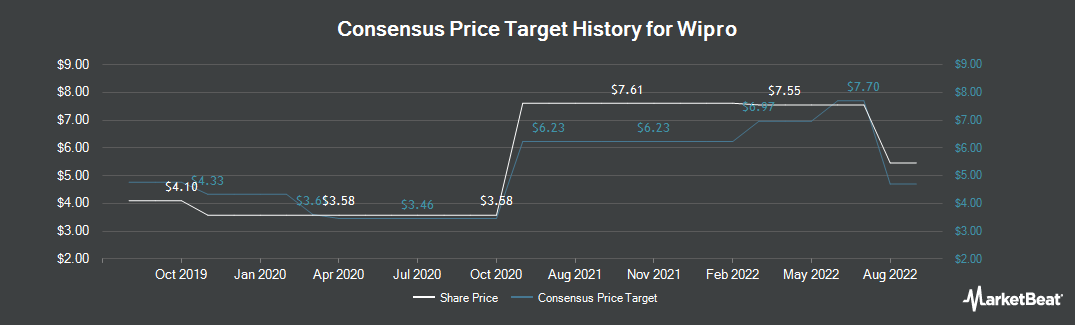 Price Target History for Wipro (NYSE:WIT)