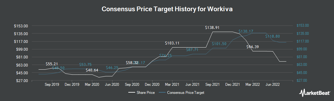 Price Target History for Workiva (NYSE:WK)