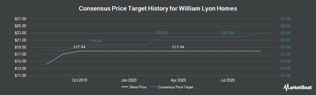 Price Target History for William Lyon Homes (NYSE:WLH)