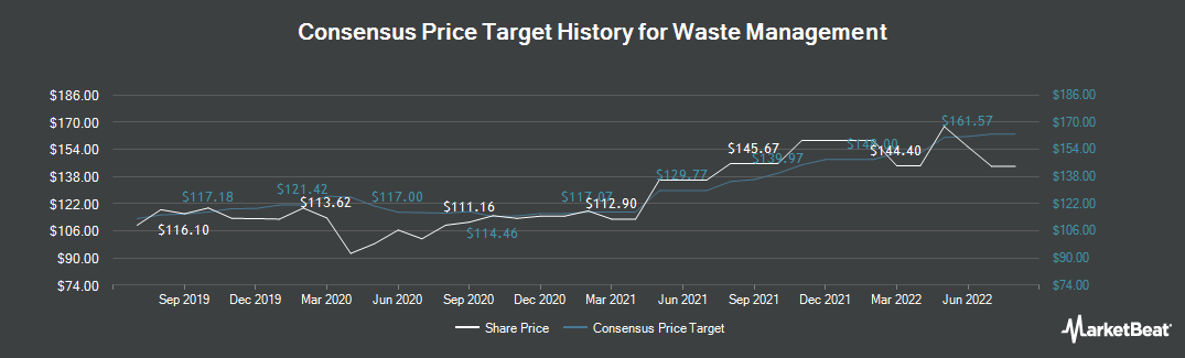 Price Target History for Waste Management (NYSE:WM)