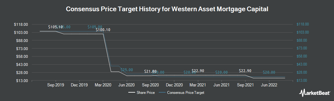 Price Target History for Western Asset Mortgage Capital Corporation (NYSE:WMC)