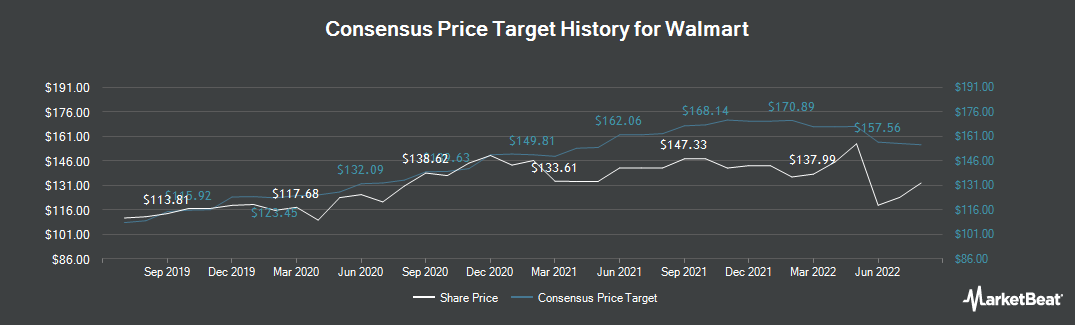 Price Target History for Walmart (NYSE:WMT)
