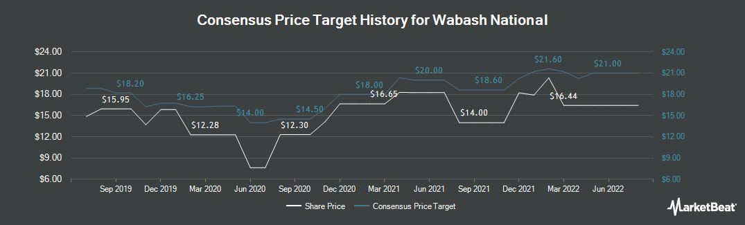 Price Target History for Wabash National (NYSE:WNC)
