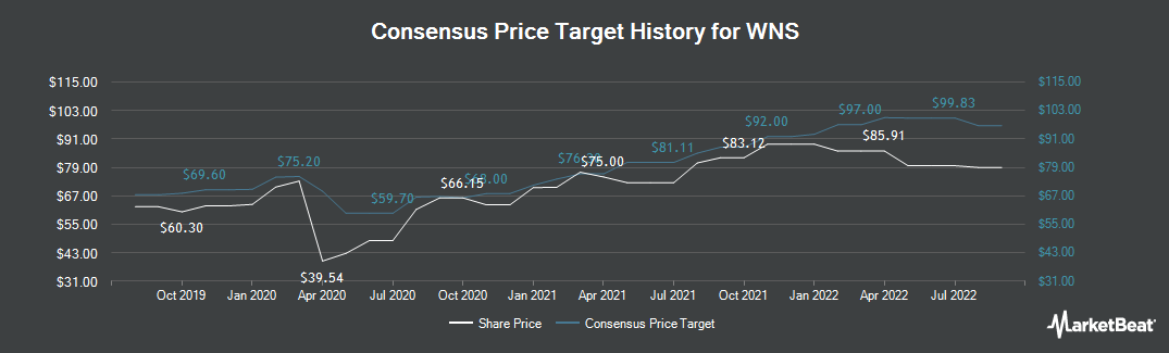 Price Target History for WNS (NYSE:WNS)