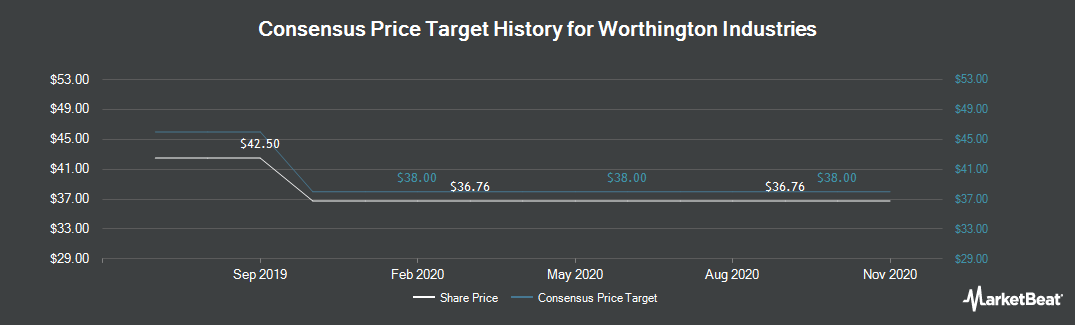 Price Target History for Worthington Industries (NYSE:WOR)