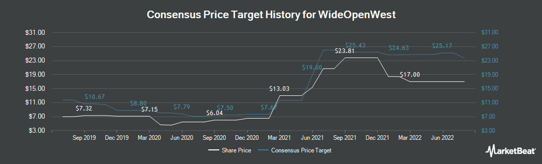 Price Target History for WideOpenWest (NYSE:WOW)