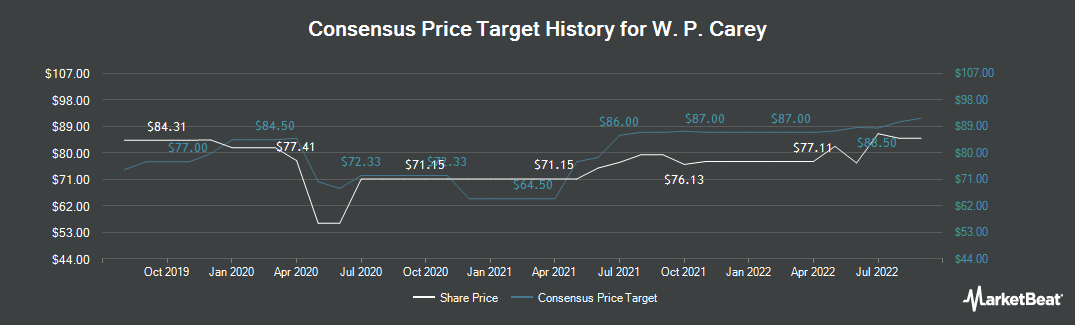 Price Target History for W.P. Carey Inc. REIT (NYSE:WPC)