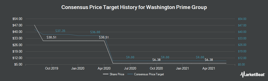 Price Target History for Washington Prime Group (NYSE:WPG)