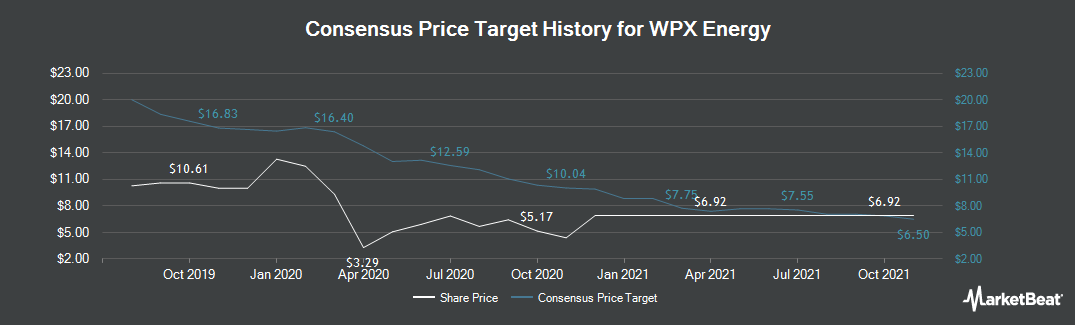 Price Target History for WPX Energy (NYSE:WPX)