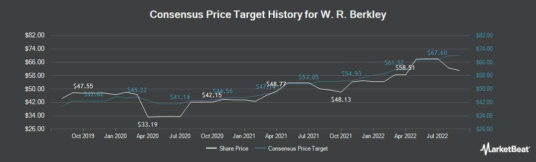 Price Target History for W. R. Berkley (NYSE:WRB)
