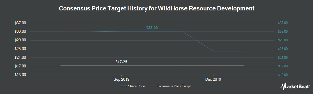Price Target History for WildHorse Resource Development (NYSE:WRD)